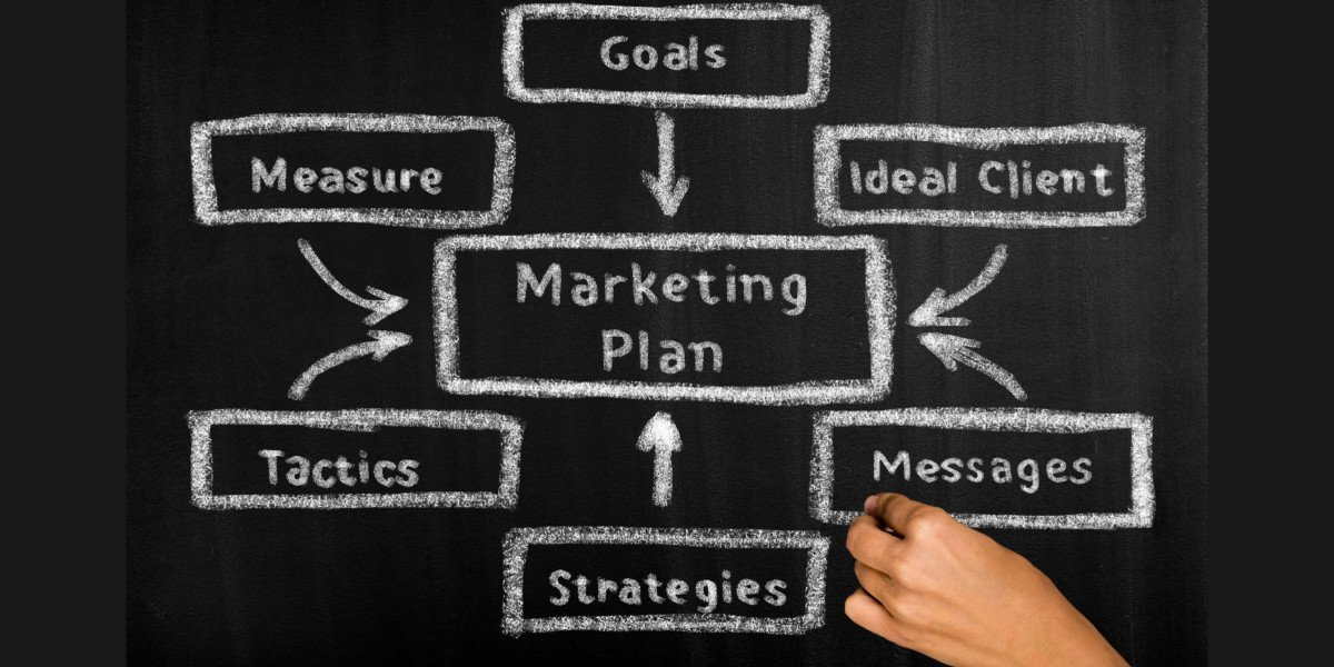 marketing plan chart