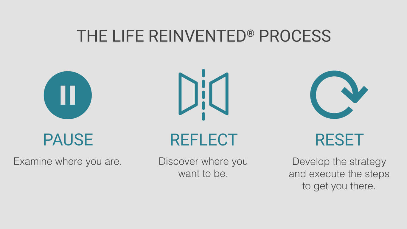 the life reinvented process pause reflect reset